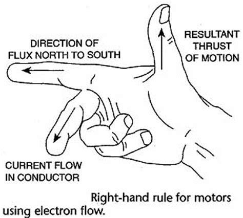motor rule ph12dt3ariellillianvivian electromagnetism 1
