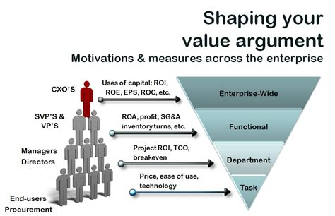 negotiation diagram shaping your value argument negotiation insights