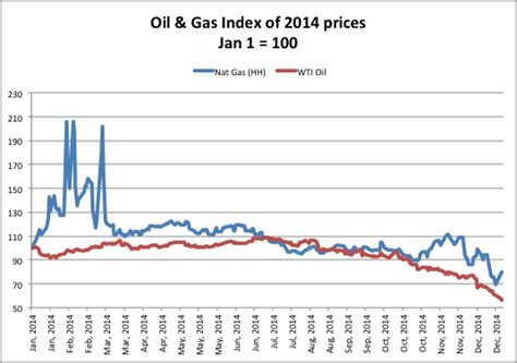 oil prices new low why low oil prices mean higher electricity prices gridium