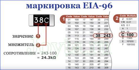 smd resistor code eia 96 eia 96 resistor code 28 images como se leen las resistencias smd inventable resistor basics