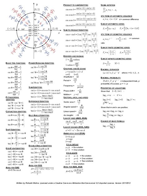 Algebra Ii Pre Calculus Trigonometry Cheat Sheet