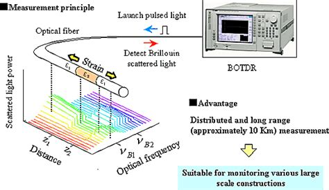 an introduction to distributed optical fibre sensors series in fiber optic sensors books news release 010920 1