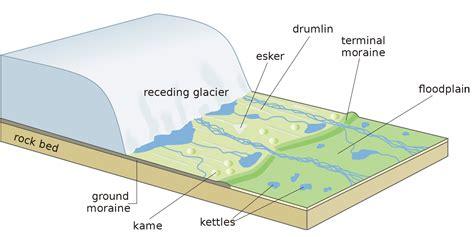 diagram of a glacier basics glaciers
