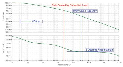 op driving capacitive how real op s can drive capacitive loads eeweb community