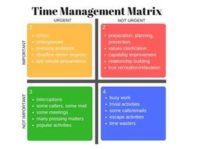 Time Management Quadrant Template by Time Management Matrix The 4 Quadrants Kp Persaud