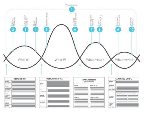 process design tool 17 best images about design process on design