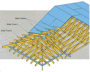 Hip Truss Roof Roof Truss Framing Details Quotes