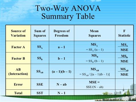 Anova Summary Table Analysis Of Variance Ppt Bec Doms
