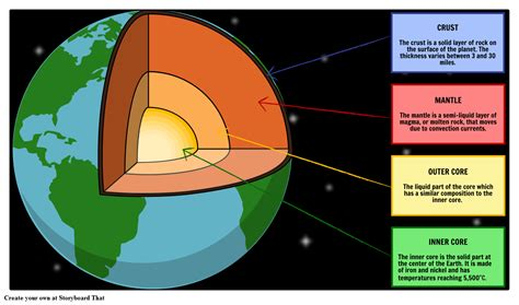 earth diagram layers of the earth convection currents lithosphere