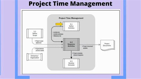 Time Management Mba Project by Project Time Management