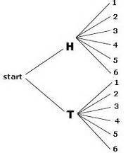 how to make a tree diagram in math on math sle space clothing and