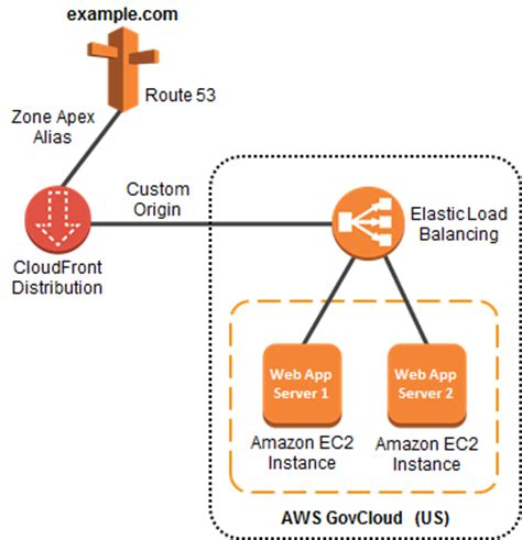 amazon route 53 setting up amazon route 53 zone apex support with an aws
