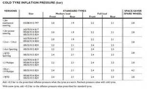 Fiat 500 Tyre Pressure Technical Recommened Tyre Pressures For Journey