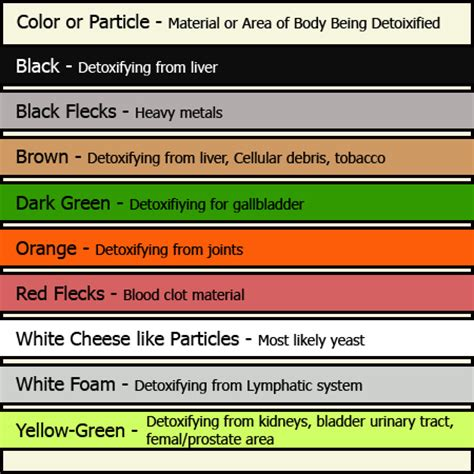 Detox Color Chart by Beachside Therapy And Wellness Centre Wasaga