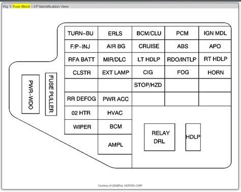 2000 cavalier fuse diagrams php wiring diagrams