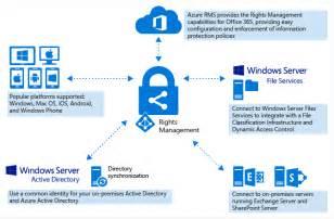 Office 365 Portal Ems Microsoft Ems Components Azure Rights Management Petri