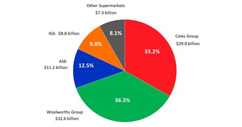 Top Mba Concentrations 2015 by Supermarket Weep Woolies Continues To Fall And