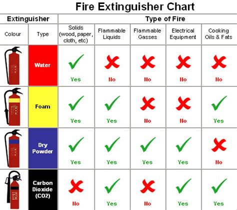 Fungsi Usa ysk which extinguisher to use depending on what type