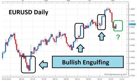 bullish engulfing pattern forex trading strategy