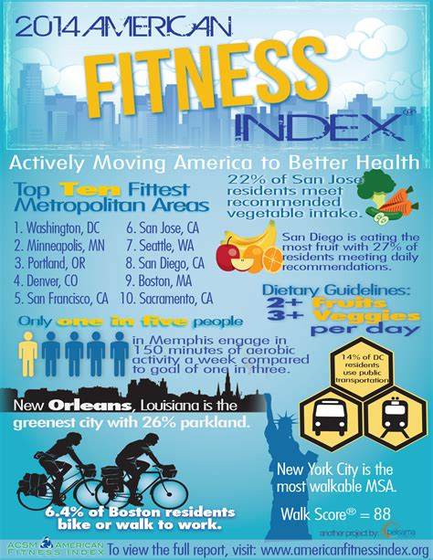 2016 afi report american fitness index 2016 afi report american fitness index afi 2016 quick