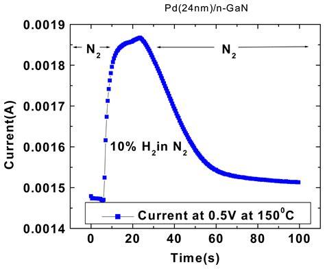 schottky diode gan sensors free text wide bandgap semiconductor nanorod and thin gas sensors html