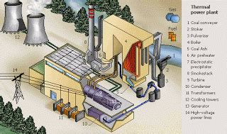 main parts of a thermal power plant working plant layout c r e a t i v i t y thermal power plant layout and operation