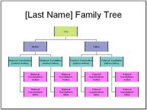 editable org chart template editable family tree chart pictures reference