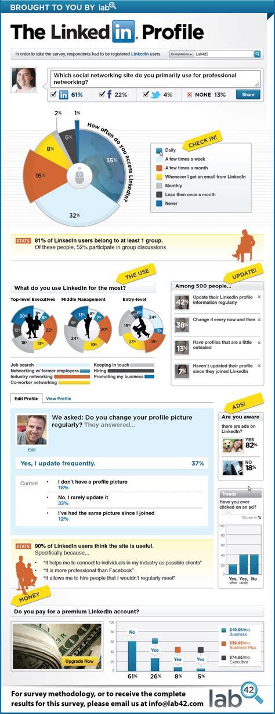 how do you use how do you use linkedin social media infographics