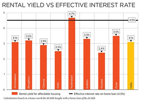 housing loan rate of interest sbi housing loan interest rate calculator 28 images