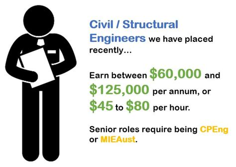 design engineer salary per hour civil structural design engineering fusion people