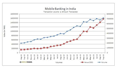 mobile banking in india mobile banking in india transactions vs amount transacted