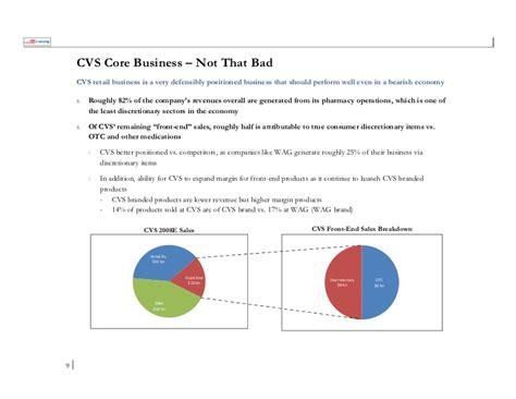 Cvs Sales by Cvs