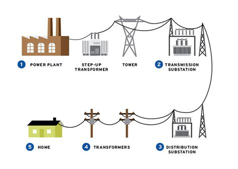 powerstation to home diagram how electricity gets to you dayton power light