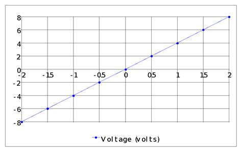 variable resistor definition gcse what is a variable resistor gcse 28 images higher bitesize physics energy and voltage