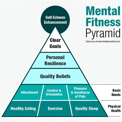 Pdf Mental Physical Strength by Your Mental Fitness Wisemovement