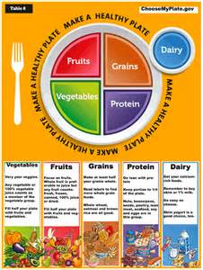 food group chart for losing weight google search health pinterest food groups and food