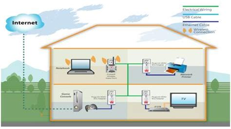 home area network design isgf