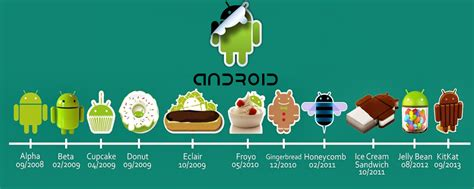 android froyo android versions 8 android 2 2 2 2 3 froyo
