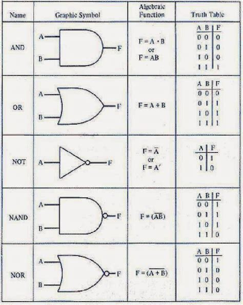 electrical engineering world logic gates in details name