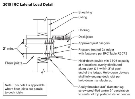 design home won t load 2015 irc lateral load detail professional deck builder