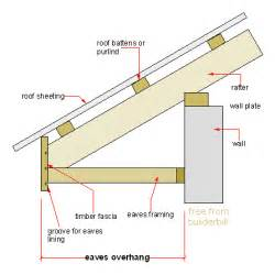 boxed layout definition roof eave definition www pixshark com images galleries