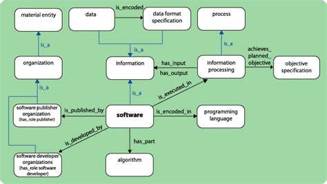 model software a model of software swop