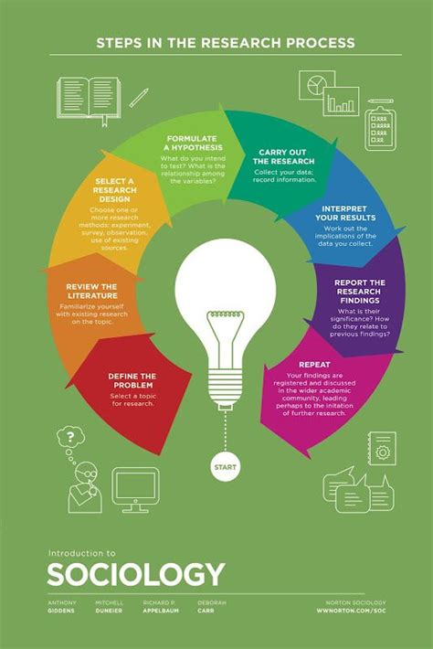 design thinking research methods steps in the research process infographic hsc