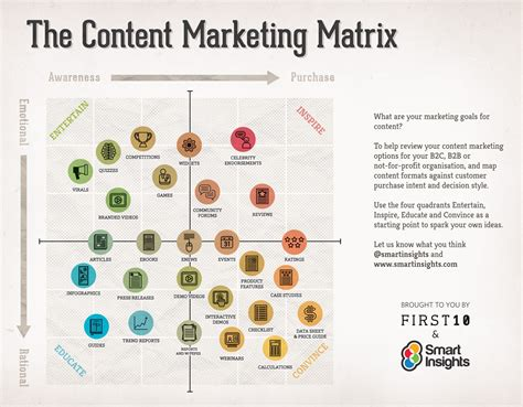 marketing matrix template the content marketing matrix smart insights digital