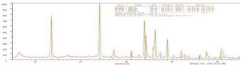 xrd pattern analysis terra portable xrd xrf analyzer northern ani