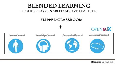 blended learning flipped classrooms a comprehensive guide teaching learning in the digital age books blended learning and flipped classrooms for data science
