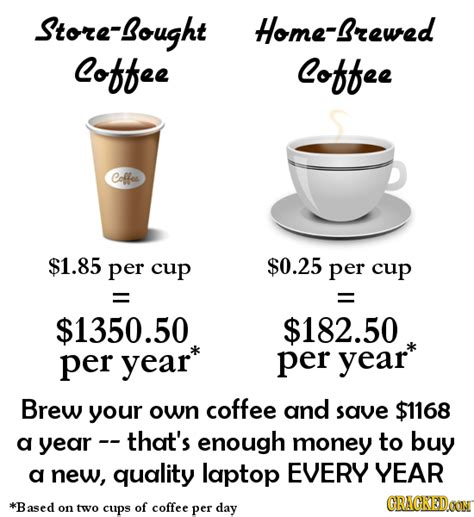 coffee hacks 20 lifehacks that will save you money