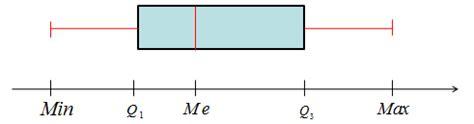 diagrammes en boites à moustaches le 231 on statistiques cours maths 1 232 re
