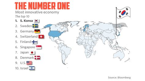 Most High Tech Countries by The World S Most Innovative Economy Marketwatch