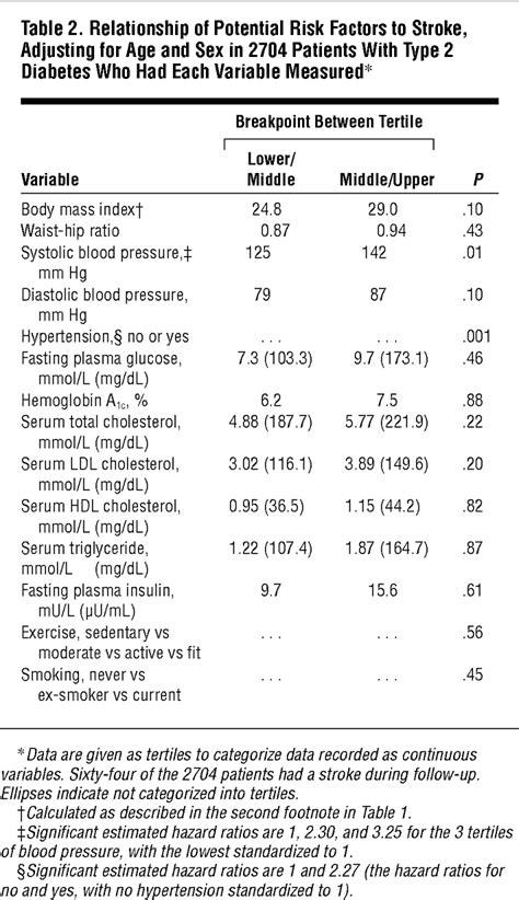 Risk Factors for Stroke in Type 2 Diabetes Mellitus